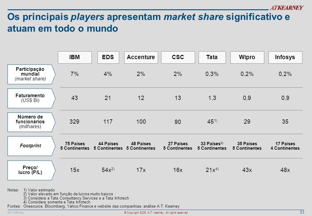 Os principais players apresentam market share significativo e atuam em todo o mundo