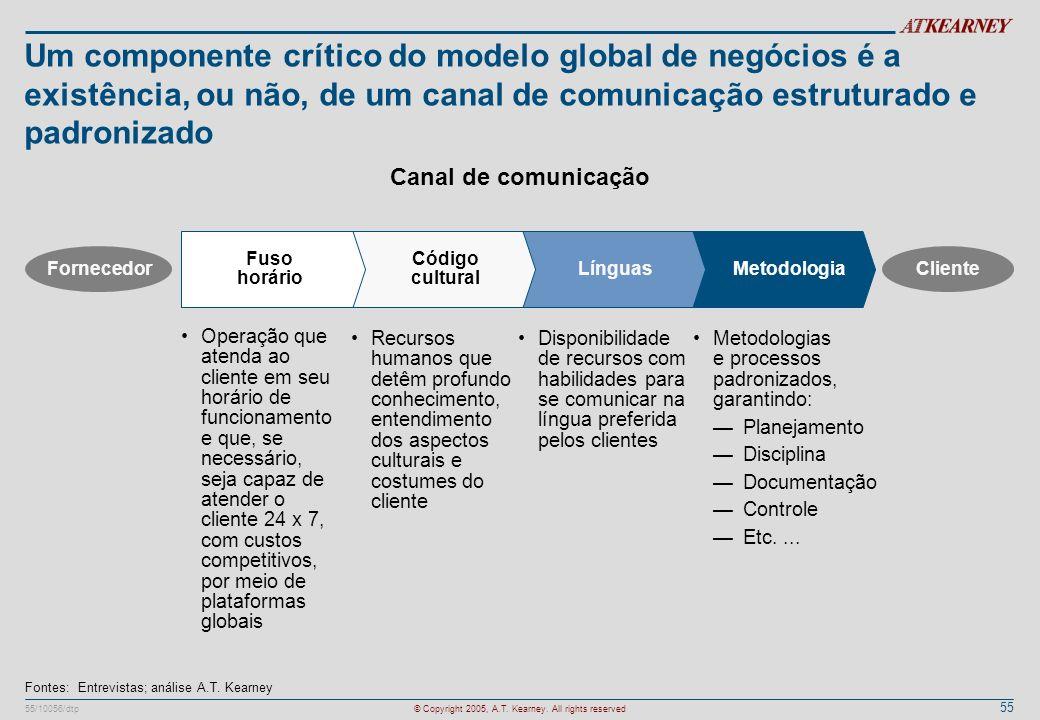 Um componente crítico do modelo global de negócios é a existência, ou não, de um canal de comunicação estruturado e padronizado