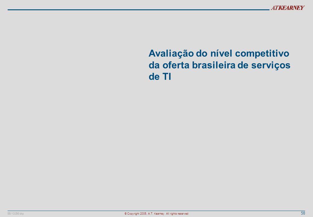 Avaliação do nível competitivo da oferta brasileira de serviços de TI