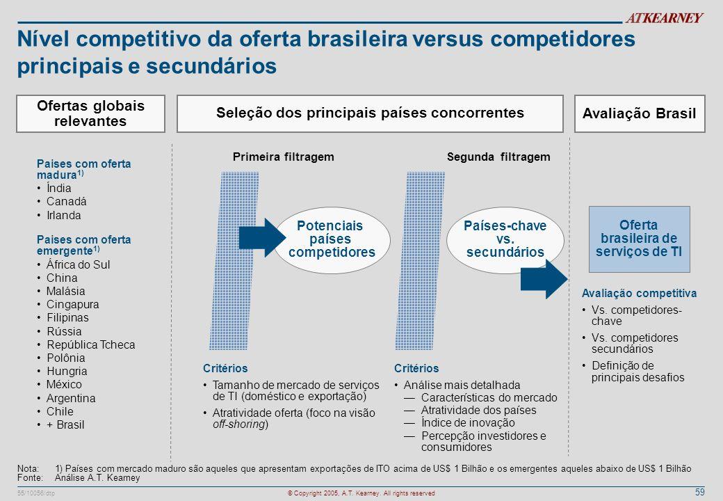 Nível competitivo da oferta brasileira versus competidores principais e secundários