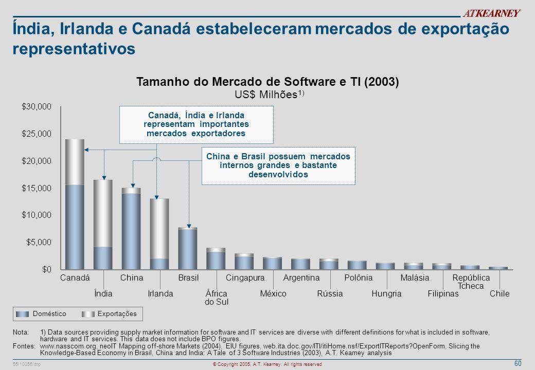 Canadá, Índia e Irlanda representam importantes mercados exportadores