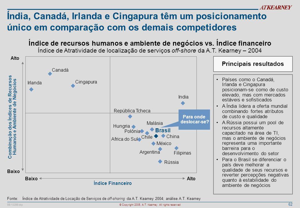 Índia, Canadá, Irlanda e Cingapura têm um posicionamento único em comparação com os demais competidores