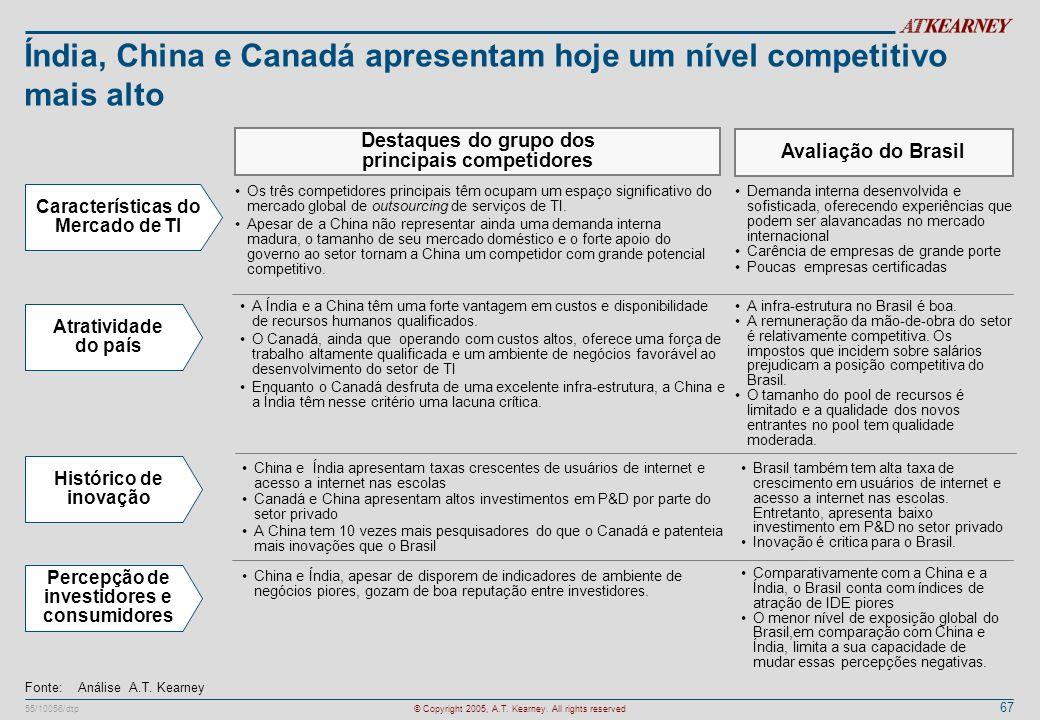 Índia, China e Canadá apresentam hoje um nível competitivo mais alto