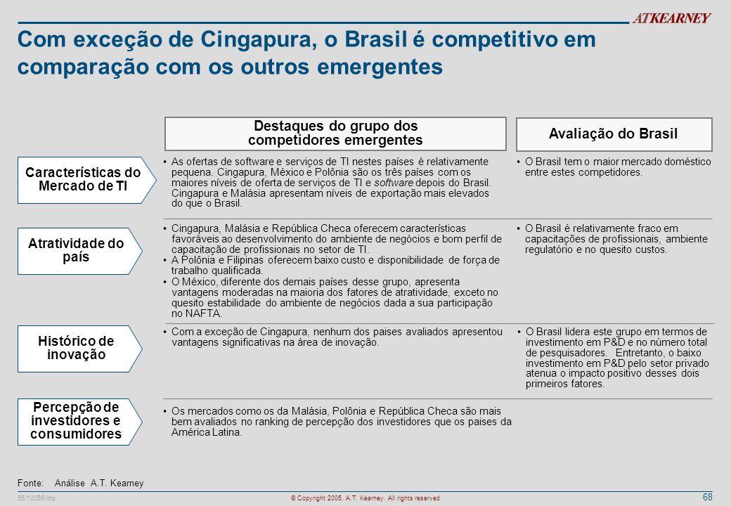 Com exceção de Cingapura, o Brasil é competitivo em comparação com os outros emergentes