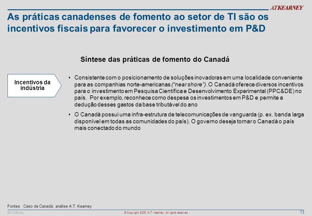Síntese das práticas de fomento do Canadá Incentivos da indústria