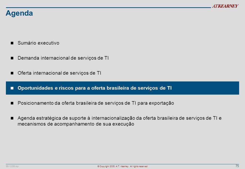 Agenda Sumário executivo Demanda internacional de serviços de TI