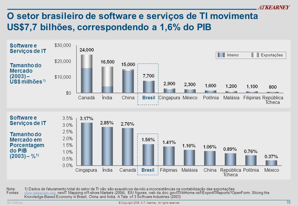 O setor brasileiro de software e serviços de TI movimenta US$7,7 bilhões, correspondendo a 1,6% do PIB