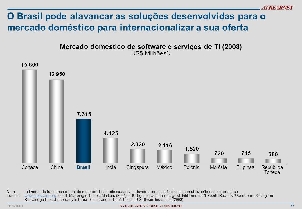Mercado doméstico de software e serviços de TI (2003) US$ Milhões1)