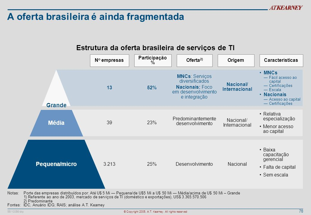 A oferta brasileira é ainda fragmentada