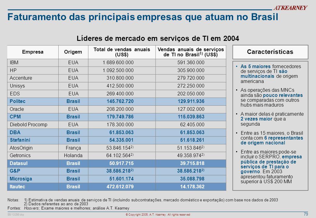 Faturamento das principais empresas que atuam no Brasil
