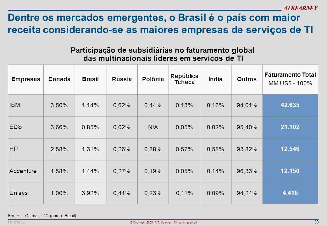 Dentre os mercados emergentes, o Brasil é o país com maior receita considerando-se as maiores empresas de serviços de TI