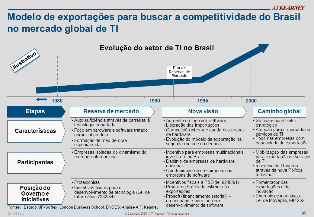 Modelo de exportações para buscar a competitividade do Brasil no mercado global de TI