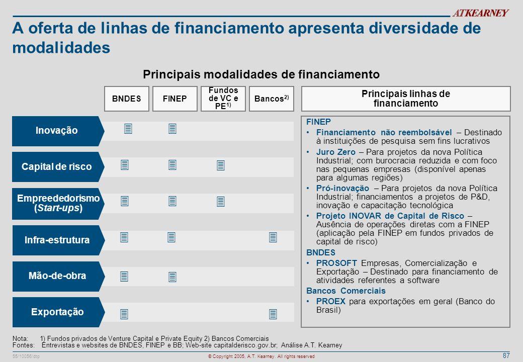 A oferta de linhas de financiamento apresenta diversidade de modalidades