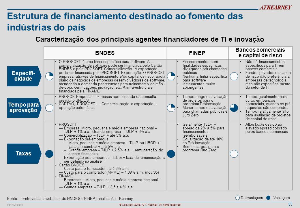 Estrutura de financiamento destinado ao fomento das indústrias do país