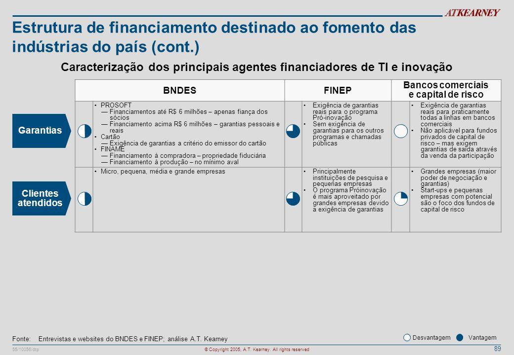Estrutura de financiamento destinado ao fomento das indústrias do país (cont.)