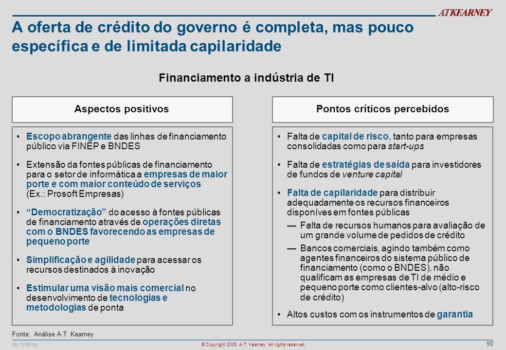 Financiamento a indústria de TI Pontos críticos percebidos