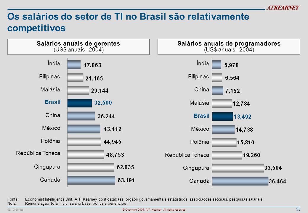 Os salários do setor de TI no Brasil são relativamente competitivos