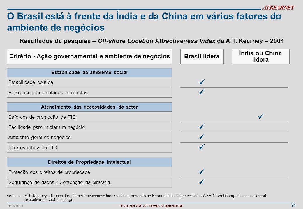 O Brasil está à frente da Índia e da China em vários fatores do ambiente de negócios