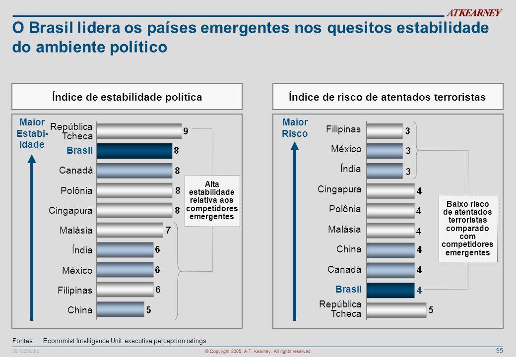 O Brasil lidera os países emergentes nos quesitos estabilidade do ambiente político