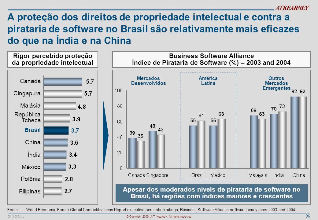 A proteção dos direitos de propriedade intelectual e contra a pirataria de software no Brasil são relativamente mais eficazes do que na Índia e na China