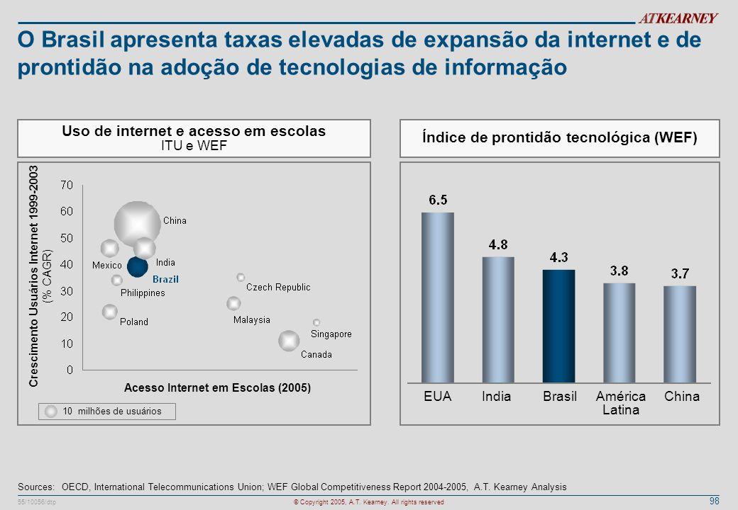 O Brasil apresenta taxas elevadas de expansão da internet e de prontidão na adoção de tecnologias de informação