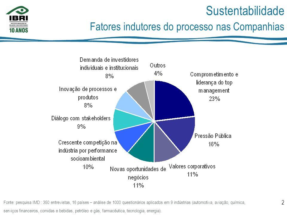 Sustentabilidade Fatores indutores do processo nas Companhias