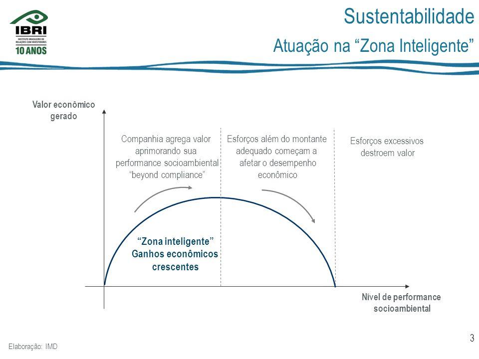 Sustentabilidade Atuação na Zona Inteligente Zona inteligente