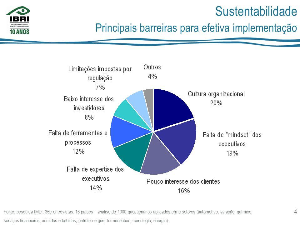 Sustentabilidade Principais barreiras para efetiva implementação