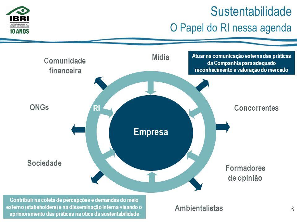 Sustentabilidade O Papel do RI nessa agenda Empresa Mídia Comunidade