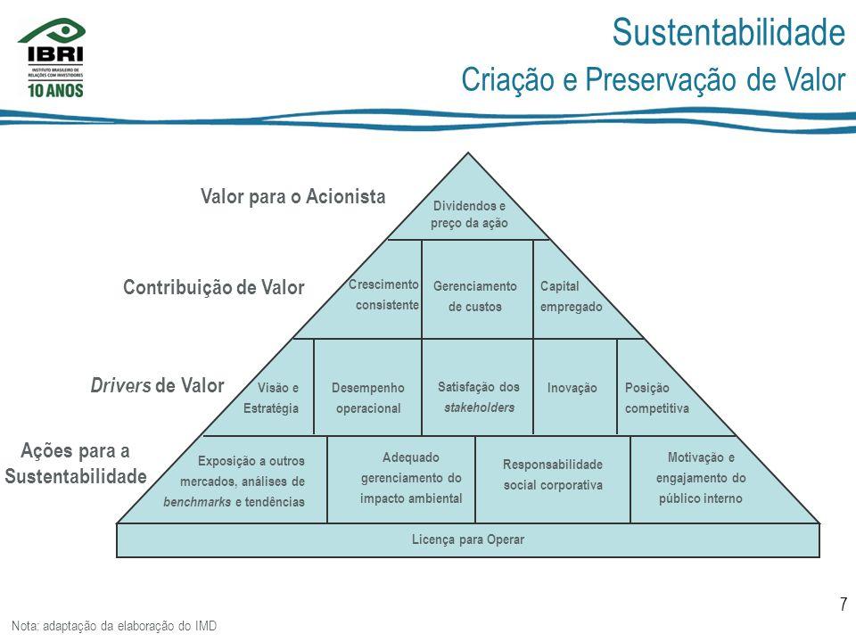 Sustentabilidade Criação e Preservação de Valor Valor para o Acionista