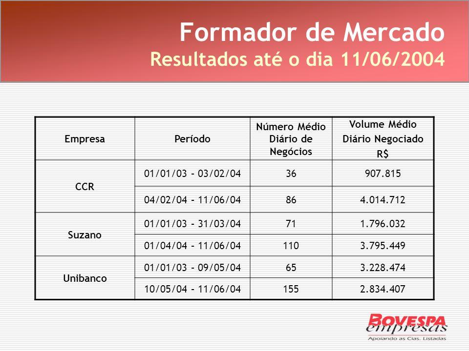 Formador de Mercado Resultados até o dia 11/06/2004