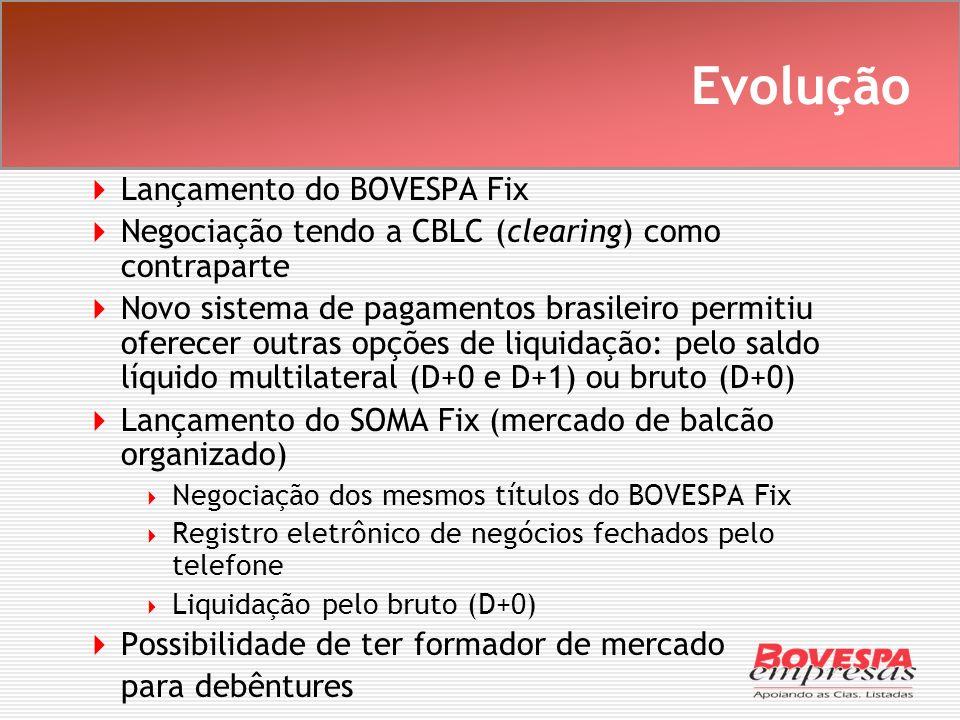 Evolução Lançamento do BOVESPA Fix
