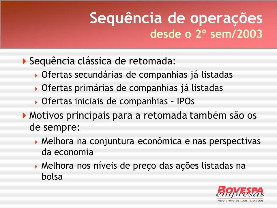 Sequência de operações desde o 2º sem/2003