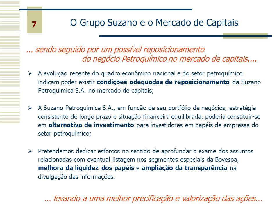 Desempenho das ações do Grupo Suzano