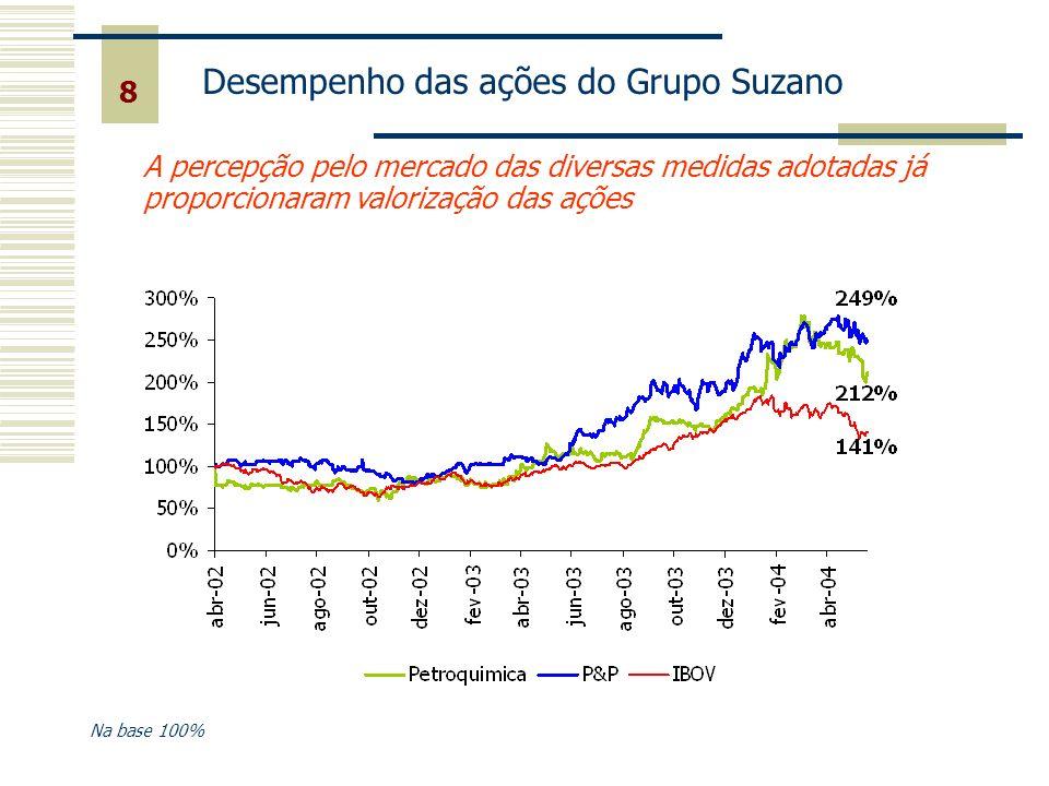 O Grupo Suzano e o Mercado de Capitais