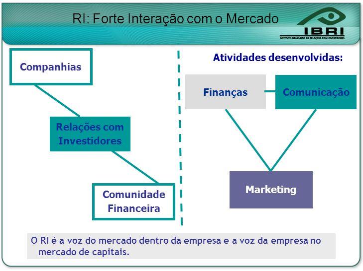 RI: Forte Interação com o Mercado