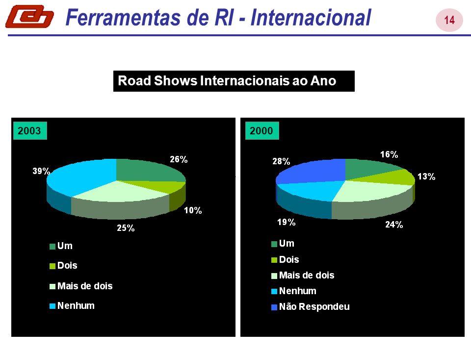 Ferramentas de RI - Internacional