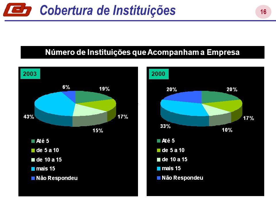 Número de Instituições que Acompanham a Empresa