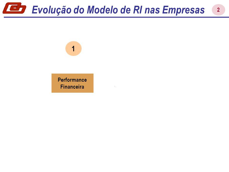 Performance Financeira