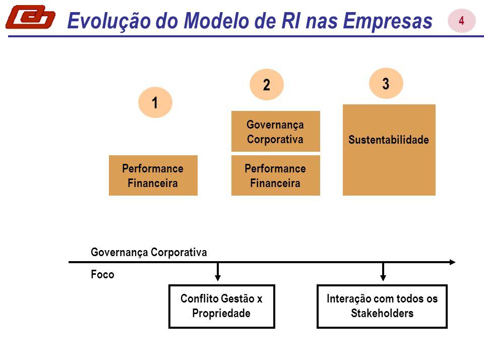 Evolução do Modelo de RI nas Empresas