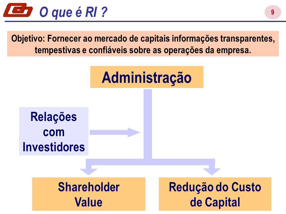 Relações com Investidores Redução do Custo de Capital