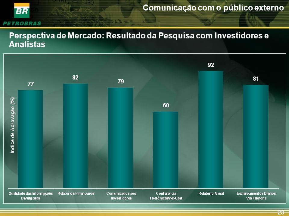 Transparência com o mercado;