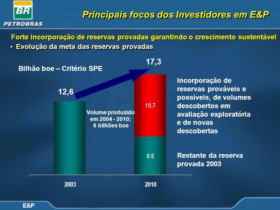 Evolução da meta das reservas provadas