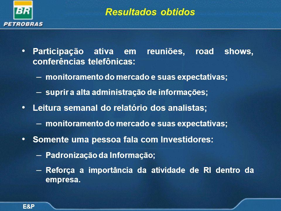 Resultados obtidos Participação ativa em reuniões, road shows, conferências telefônicas: monitoramento do mercado e suas expectativas;