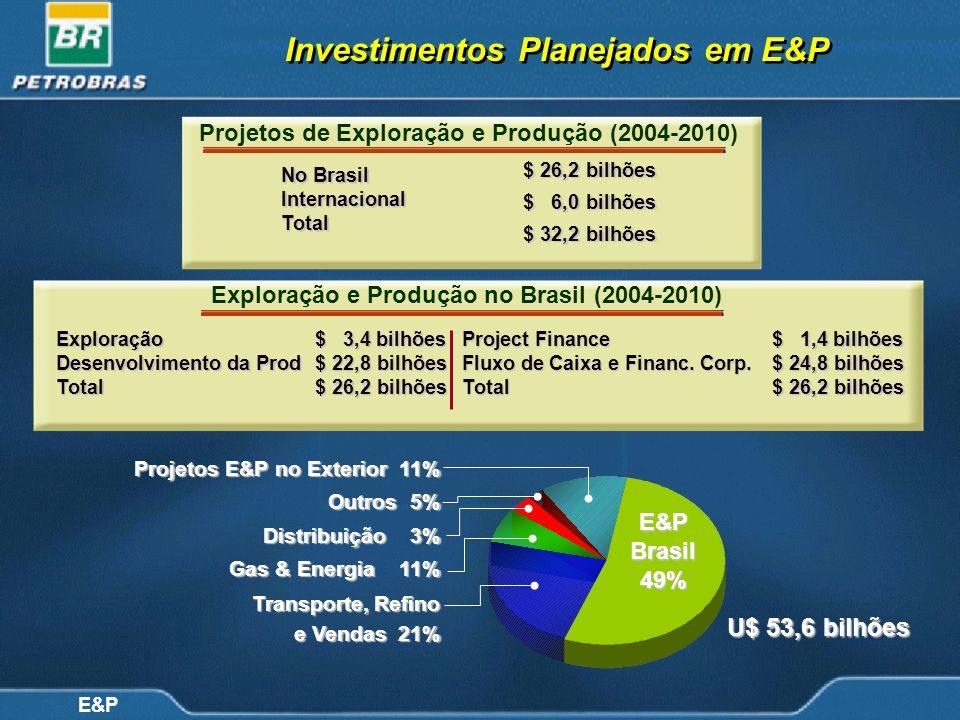 Investimentos Planejados em E&P