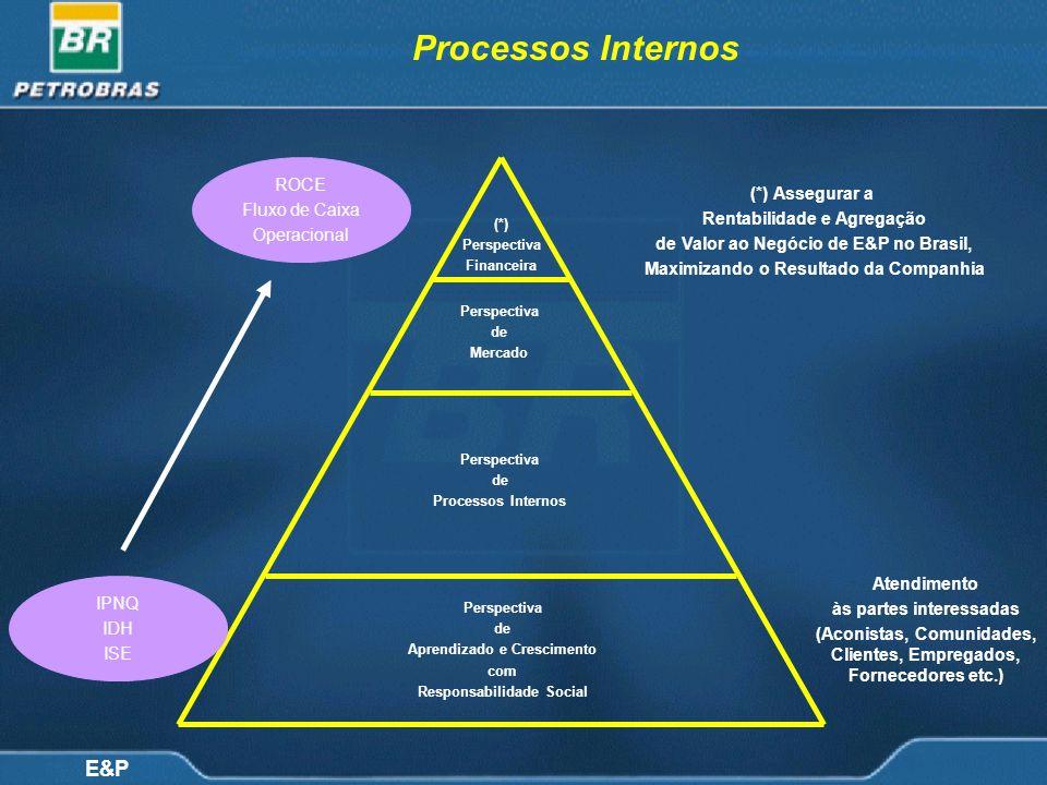 Processos Internos ROCE Fluxo de Caixa (*) Assegurar a Operacional