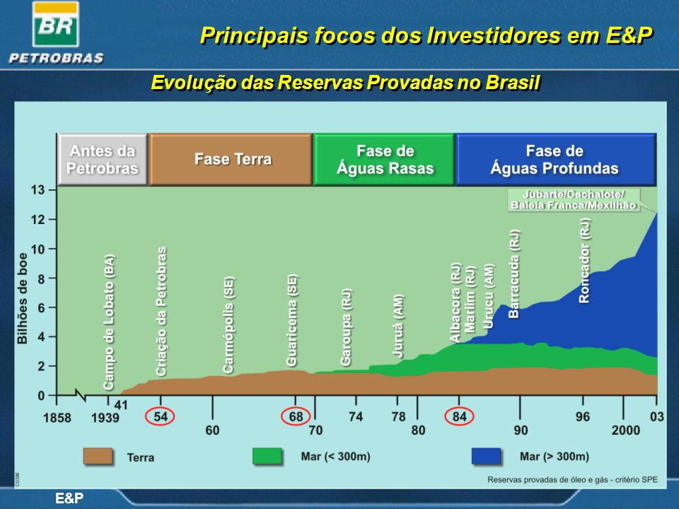 Principais focos dos Investidores em E&P