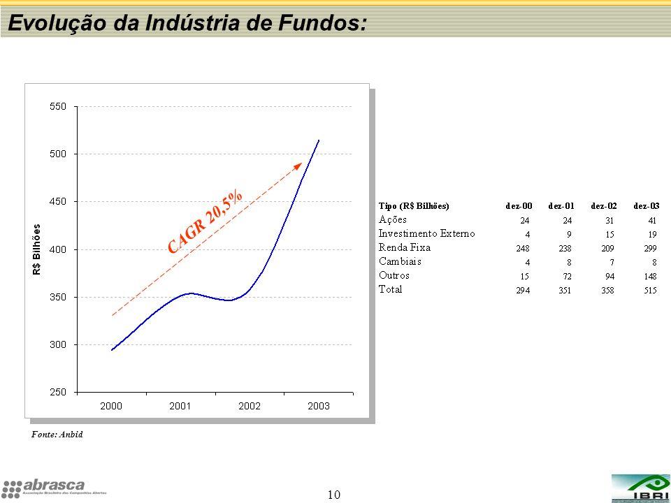 Evolução da Indústria de Fundos: