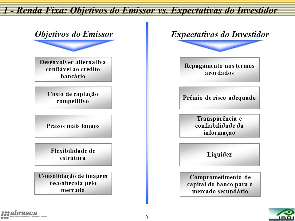1 - Renda Fixa: Objetivos do Emissor vs. Expectativas do Investidor