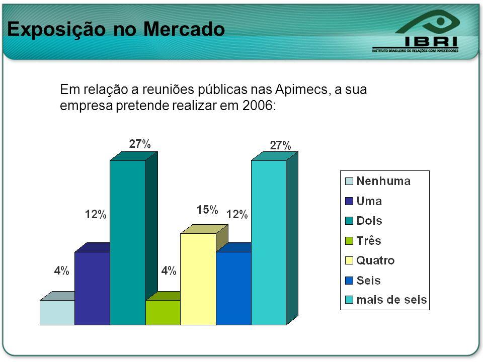 Exposição no MercadoEm relação a reuniões públicas nas Apimecs, a sua empresa pretende realizar em 2006: